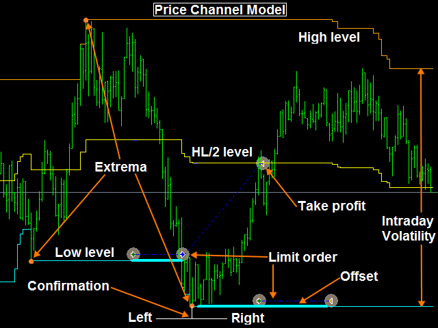 Belkaglazer Price Channel Model