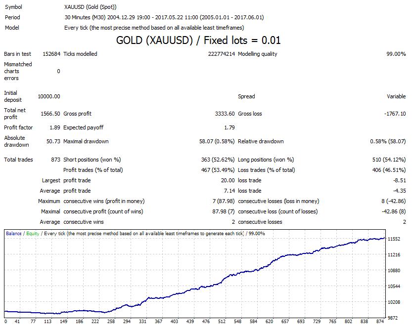 Belkaglazer Gold(XAUUSD) Trading