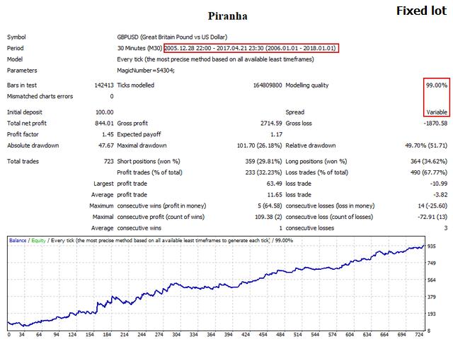 Piranha Expert Advisor Free